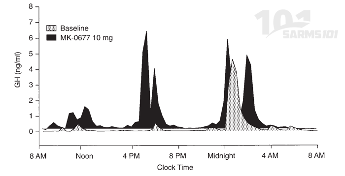 Nutrobal and igf-1 levels throughout the day in a human study